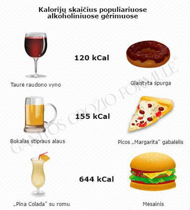 alkoholis ir dieta